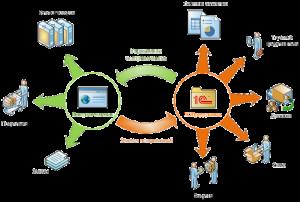 интеграция сайта
